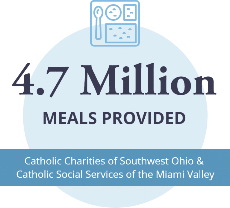 4.7 million meals provided