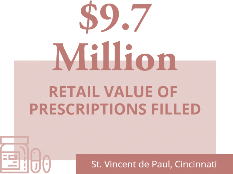 $9.7 million retail value of prescriptions filled