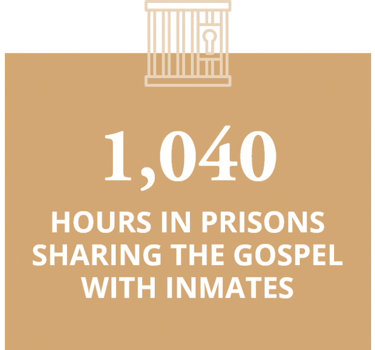 1,040 hours in prisons sharing the gospel with inmates